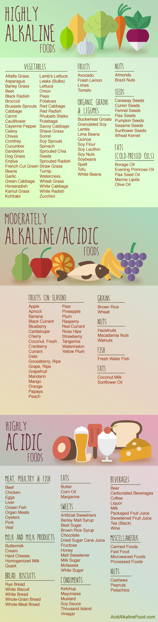 92 alkaline foods that fight cancer inflammation diabetes and httpacidalkalinefoodwp contentuploads201504alkaline food chart webg forumfinder Gallery
