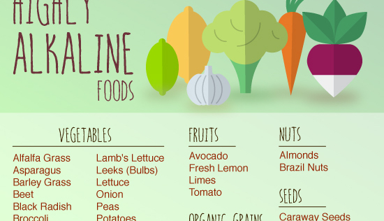 Acid Alkaline Food Chart Infographic Small Acid And Alkaline Foods